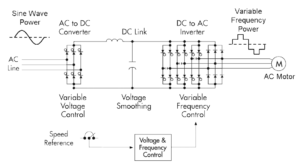 How a VSD works