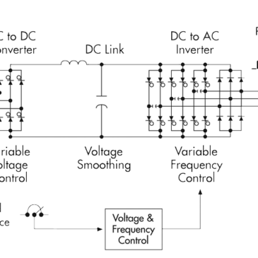 How do Variable Speed Drives (VSDs) Work?