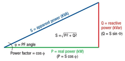 How do VSDs improve system Power Factor?